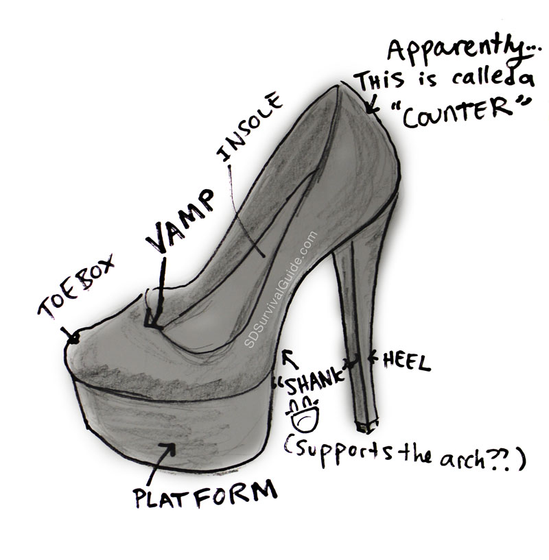 Heel anatomy diagram