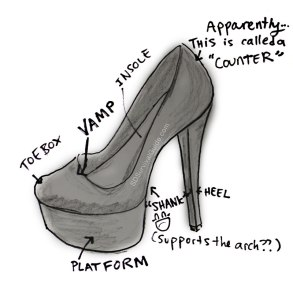 The part where the upper of the pump touches your heel/ankle is called the counter.