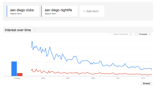 google-trends-san-diego-nightlife-clubs