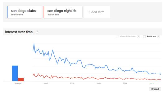 google-trends-san-diego-nightlife-clubs
